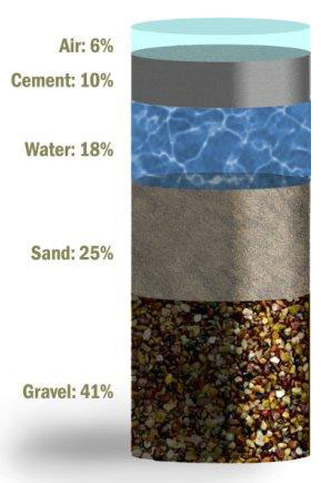 Green Concrete Environmental Impact And Benefits Of